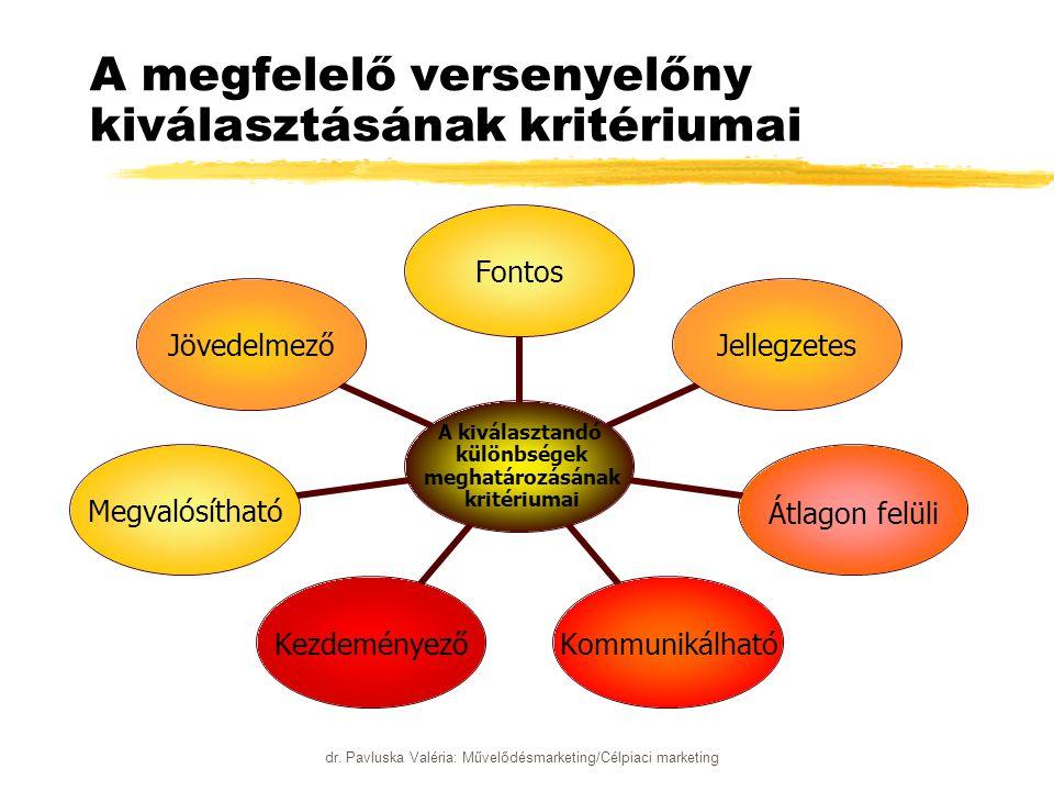 dr. Pavluska Valéria: Művelődésmarketing/Célpiaci marketing A megfelelő versenyelőny kiválasztásának kritériumai A kiválasztandó különbségek meghatáro