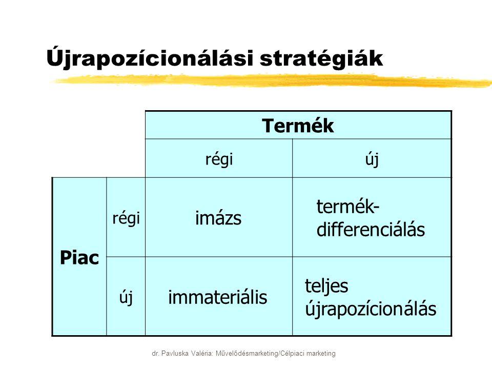 dr. Pavluska Valéria: Művelődésmarketing/Célpiaci marketing Újrapozícionálási stratégiák Termék régiúj Piac régi imázs termék- differenciálás új immat