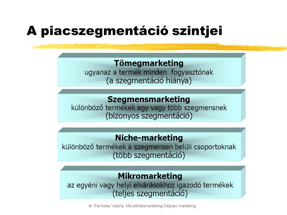 dr. Pavluska Valéria: Művelődésmarketing/Célpiaci marketing A piacszegmentáció szintjei Tömegmarketing ugyanaz a termék minden fogyasztónak (a szegmen