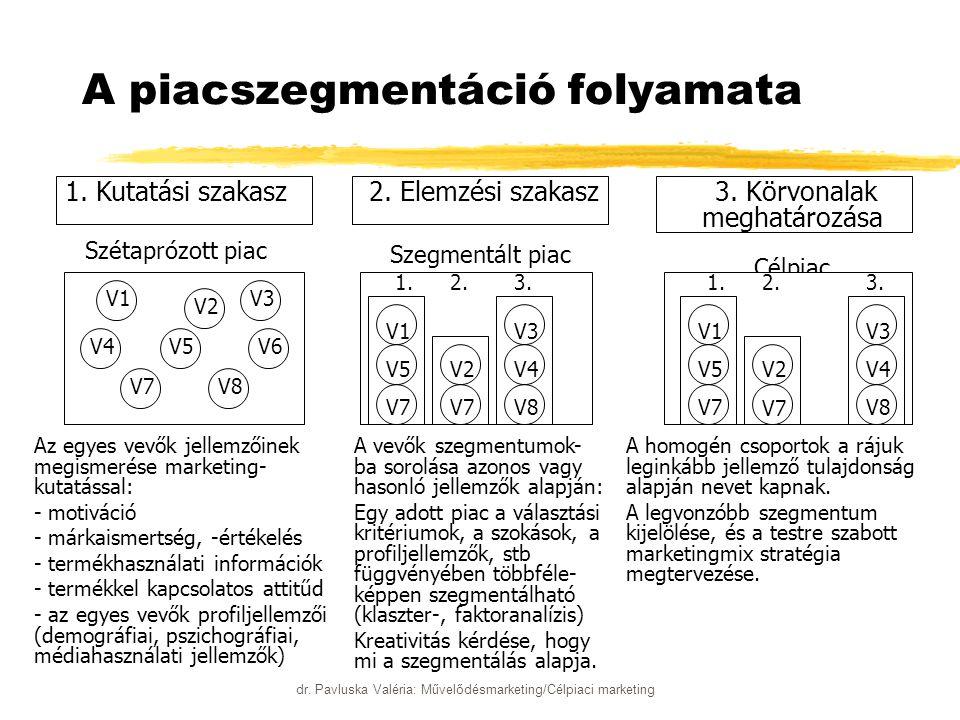 dr. Pavluska Valéria: Művelődésmarketing/Célpiaci marketing A piacszegmentáció folyamata 1. Kutatási szakasz Szétaprózott piac 2. Elemzési szakasz Sze