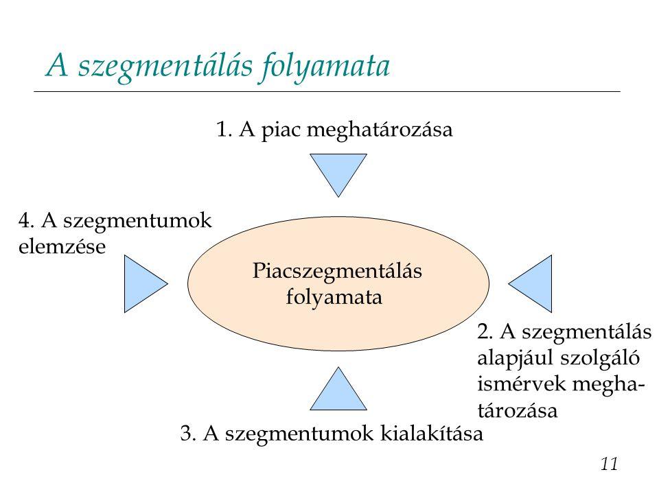 A szegmentálás folyamata 11 Piacszegmentálás folyamata 1. A piac meghatározása 3. A szegmentumok kialakítása 4. A szegmentumok elemzése 2. A szegmentá
