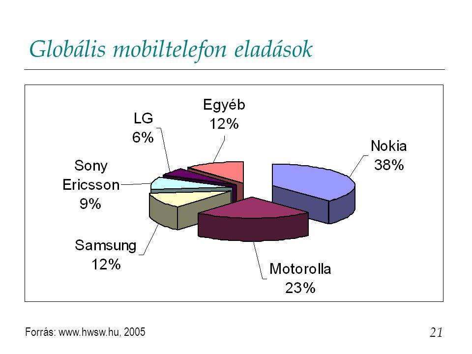 Globális mobiltelefon eladások 21 Forrás: www.hwsw.hu, 2005