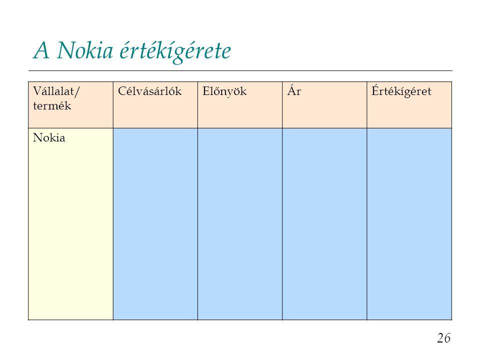 A Nokia értékígérete 26 Vállalat/ termék CélvásárlókElőnyökÁrÉrtékígéret Nokia