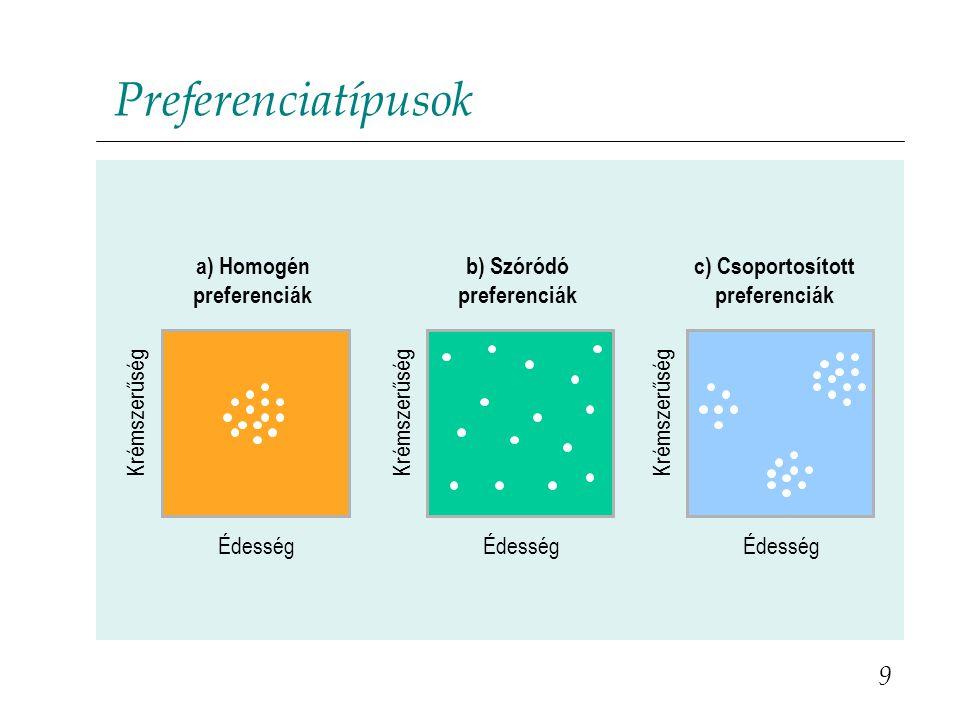 Preferenciatípusok 9 Édesség Krémszerűség Édesség Krémszerűség Édesség Krémszerűség a) Homogén preferenciák b) Szóródó preferenciák c) Csoportosított