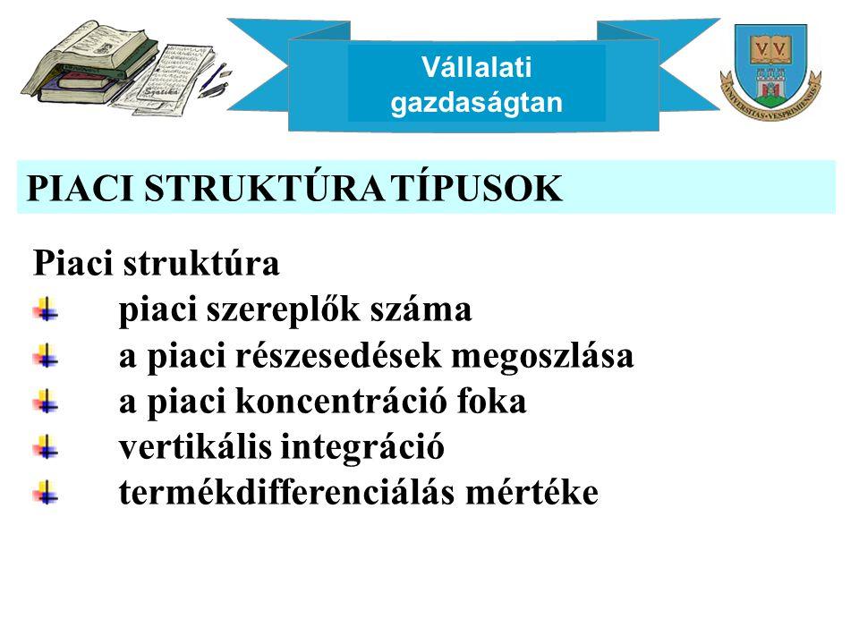 Vállalati gazdaságtan PIACI STRUKTÚRA TÍPUSOK KínálatiA keresleti oldal szereplői szereplőkSokKevésEgyetlen SokSzabad versenyKorlátozott (oligopol) kereslet (Oligopszónia) Monopol kereslet (monopszónia) KevésKorlátozott (oligopol) kínálat Kétoldalú oligopóliumKorlátozott keresleti monopolium EgyetlenMonopol kínálatKorlátozott kínálati monopolium Kétoldalú monopólium