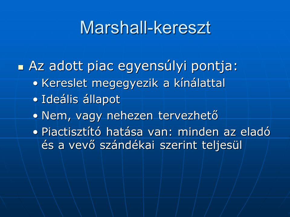 Marshall-kereszt Az adott piac egyensúlyi pontja: Az adott piac egyensúlyi pontja: Kereslet megegyezik a kínálattalKereslet megegyezik a kínálattal Id