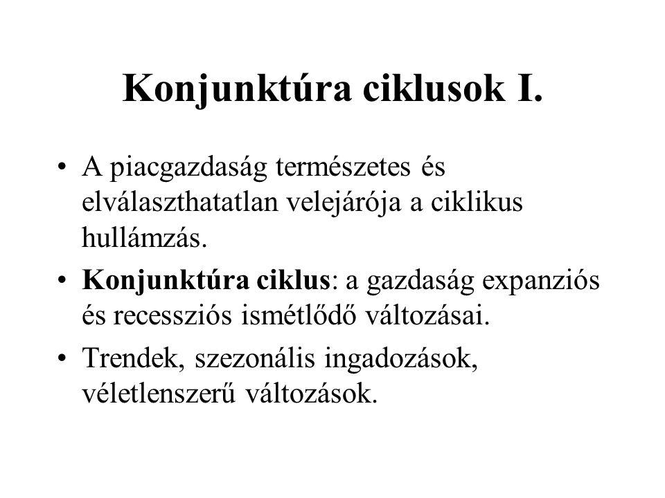 Konjunktúra ciklusok II.