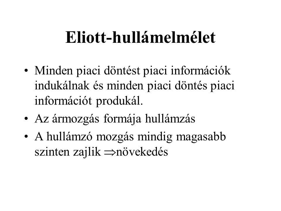 Eliott-hullámelmélet Minden piaci döntést piaci információk indukálnak és minden piaci döntés piaci információt produkál. Az ármozgás formája hullámzá