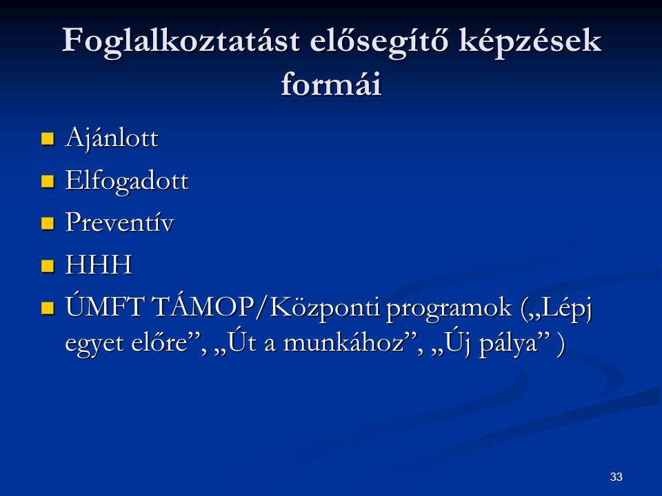 """33 Foglalkoztatást elősegítő képzések formái Ajánlott Ajánlott Elfogadott Elfogadott Preventív Preventív HHH HHH ÚMFT TÁMOP/Központi programok (""""Lépj egyet előre , """"Út a munkához , """"Új pálya ) ÚMFT TÁMOP/Központi programok (""""Lépj egyet előre , """"Út a munkához , """"Új pálya )"""