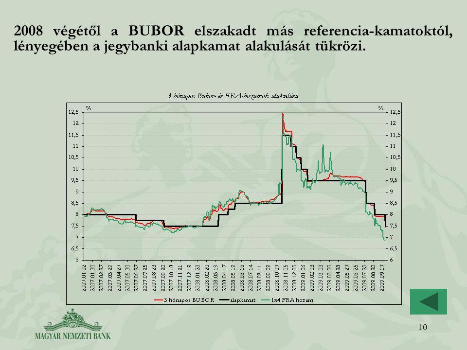 10 2008 végétől a BUBOR elszakadt más referencia-kamatoktól, lényegében a jegybanki alapkamat alakulását tükrözi.