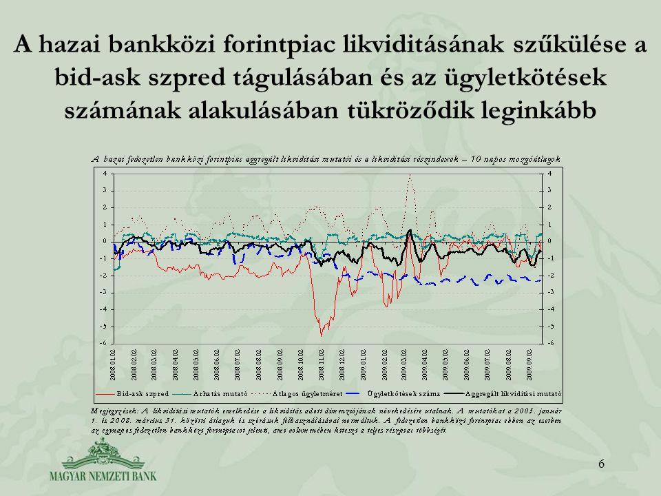 6 A hazai bankközi forintpiac likviditásának szűkülése a bid-ask szpred tágulásában és az ügyletkötések számának alakulásában tükröződik leginkább