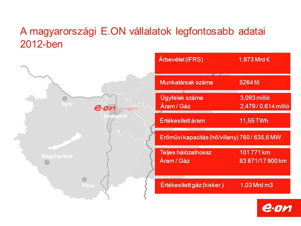 A magyarországi E.ON vállalatok legfontosabb adatai 2012-ben Győr Nagykanizsa Pécs Debrecen Budapest Árbevétel (IFRS)1,973 Mrd € Munkatársak száma 526