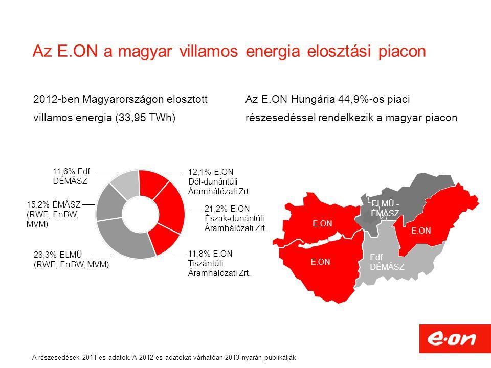 2012-ben Magyarországon elosztott villamos energia (33,95 TWh) ELMŰ - ÉMÁSZ Edf DÉMÁSZ E.ON Tiszántúl E.ON Az E.ON a magyar villamos energia elosztási