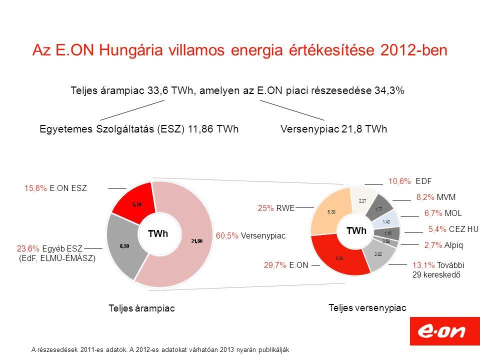 Egyetemes Szolgáltatás (ESZ) 11,86 TWhVersenypiac 21,8 TWh Az E.ON Hungária villamos energia értékesítése 2012-ben Teljes árampiac 33,6 TWh, amelyen a