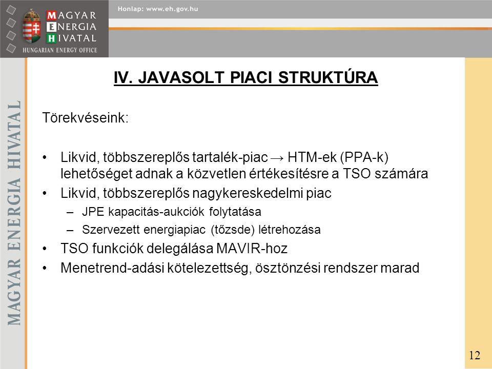 IV. JAVASOLT PIACI STRUKTÚRA Törekvéseink: Likvid, többszereplős tartalék-piac → HTM-ek (PPA-k) lehetőséget adnak a közvetlen értékesítésre a TSO szám