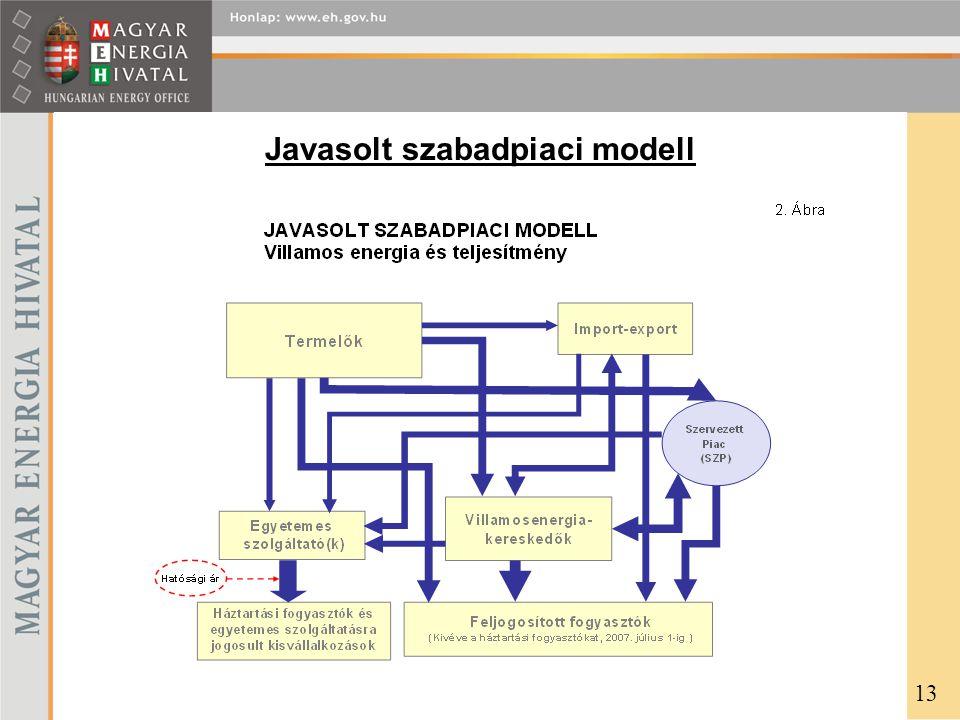 Javasolt szabadpiaci modell 13