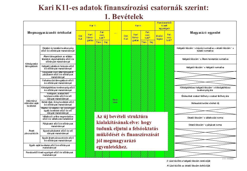 10. oldal Kari K11-es adatok finanszírozási csatornák szerint: 1.