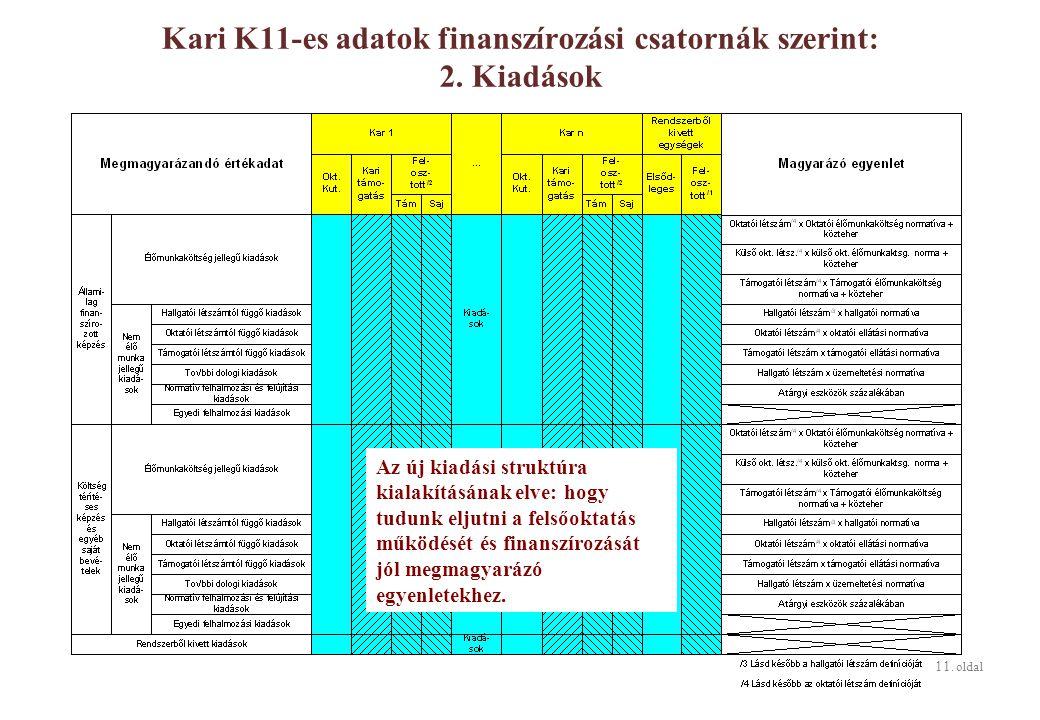 11. oldal Kari K11-es adatok finanszírozási csatornák szerint: 2.