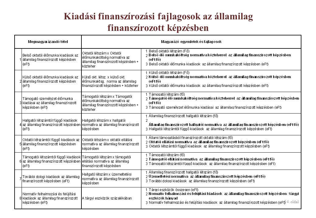 14. oldal Kiadási finanszírozási fajlagosok az államilag finanszírozott képzésben