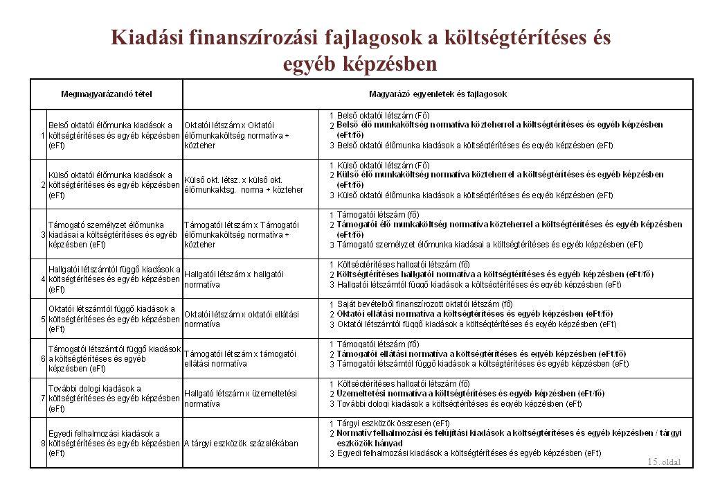 15. oldal Kiadási finanszírozási fajlagosok a költségtérítéses és egyéb képzésben