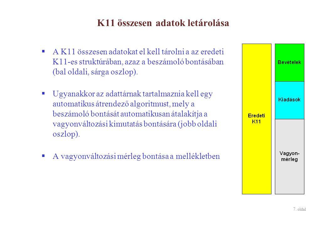 7. oldal K11 összesen adatok letárolása  A K11 összesen adatokat el kell tárolni a az eredeti K11-es struktúrában, azaz a beszámoló bontásában (bal o