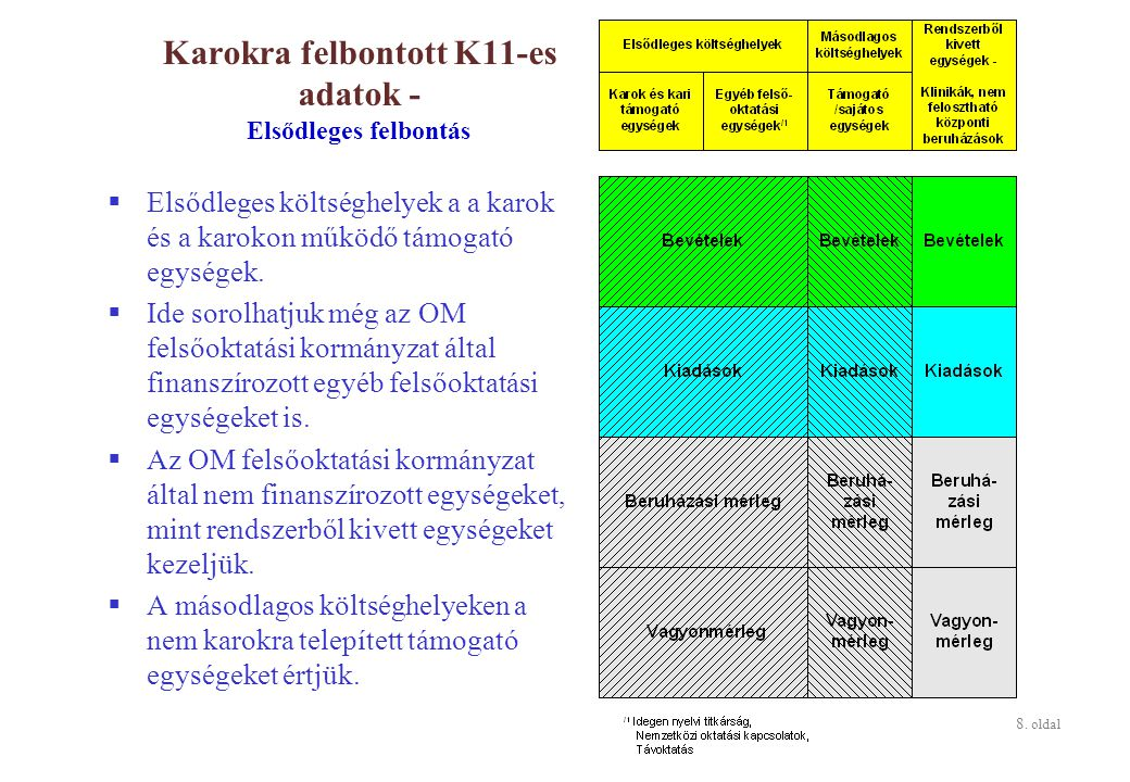 8. oldal Karokra felbontott K11-es adatok - Elsődleges felbontás  Elsődleges költséghelyek a a karok és a karokon működő támogató egységek.  Ide sor