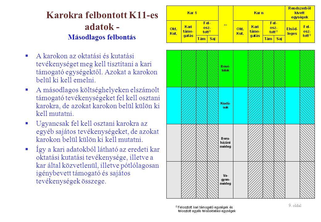 9. oldal Karokra felbontott K11-es adatok - Másodlagos felbontás  A karokon az oktatási és kutatási tevékenységet meg kell tisztítani a kari támogató