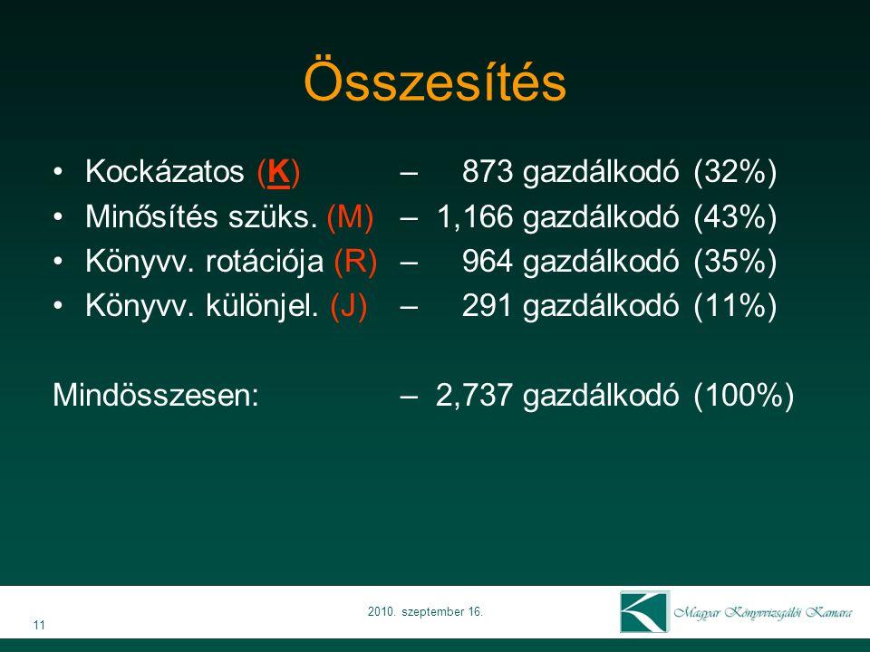 Összesítés Kockázatos (K) – 873 gazdálkodó (32%) Minősítés szüks.