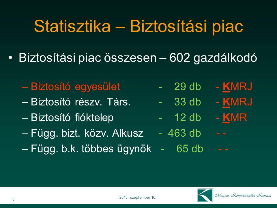 Statisztika – Pénztári piac Pénzt.