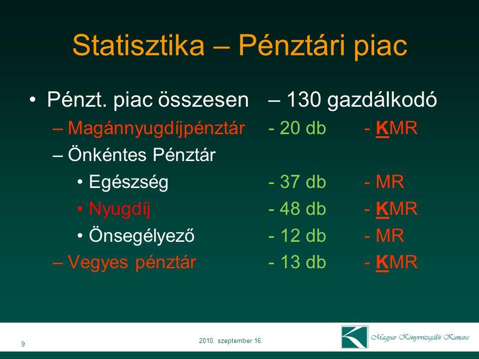 """Statisztika – Tőzsdén jegyzett cégek* Tőzsdei cégek– 86 gazdálkodó –BÉT, részvény- 46 db- KR –BÉT, kötvény - 7 db- KR –Egyéb kibocsátó**- 33 db- KR * - a jelenlegi szabályozás szerint: """"közérdeklődésre számot tartó gazdálkodók **-jellemzően magyarországi gazdálkodó, külföldi tőzsdén jegyzett részvény vagy kötvény + befektetési alapok technikai jegyzése a BÉT-en 10 2010."""