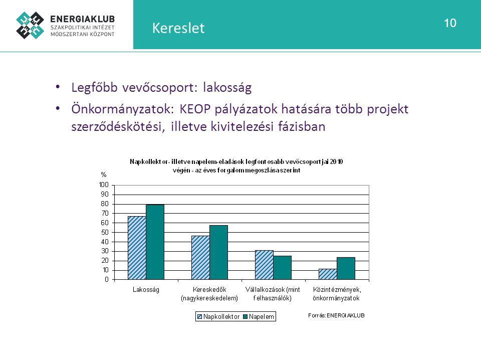 10 Kereslet Legfőbb vevőcsoport: lakosság Önkormányzatok: KEOP pályázatok hatására több projekt szerződéskötési, illetve kivitelezési fázisban