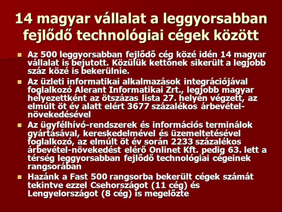 14 magyar vállalat a leggyorsabban fejlődő technológiai cégek között Az 500 leggyorsabban fejlődő cég közé idén 14 magyar vállalat is bejutott.
