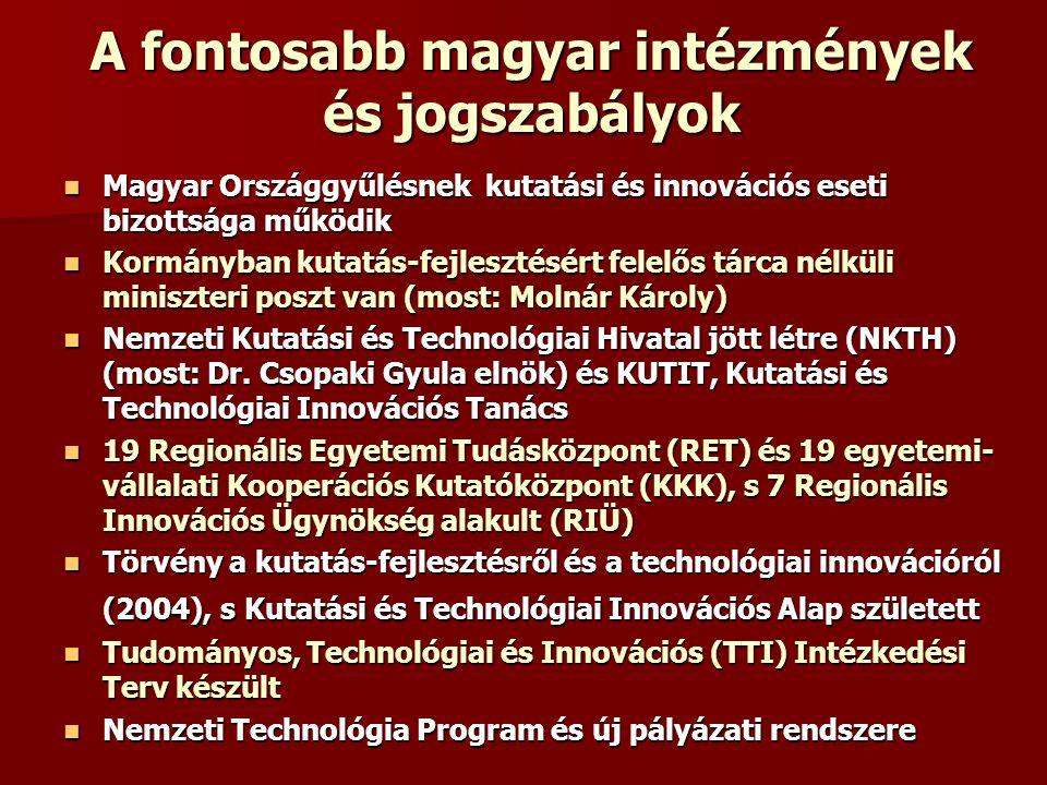 A fontosabb magyar intézmények és jogszabályok Magyar Országgyűlésnek kutatási és innovációs eseti bizottsága működik Magyar Országgyűlésnek kutatási és innovációs eseti bizottsága működik Kormányban kutatás-fejlesztésért felelős tárca nélküli miniszteri poszt van (most: Molnár Károly) Kormányban kutatás-fejlesztésért felelős tárca nélküli miniszteri poszt van (most: Molnár Károly) Nemzeti Kutatási és Technológiai Hivatal jött létre (NKTH) (most: Dr.