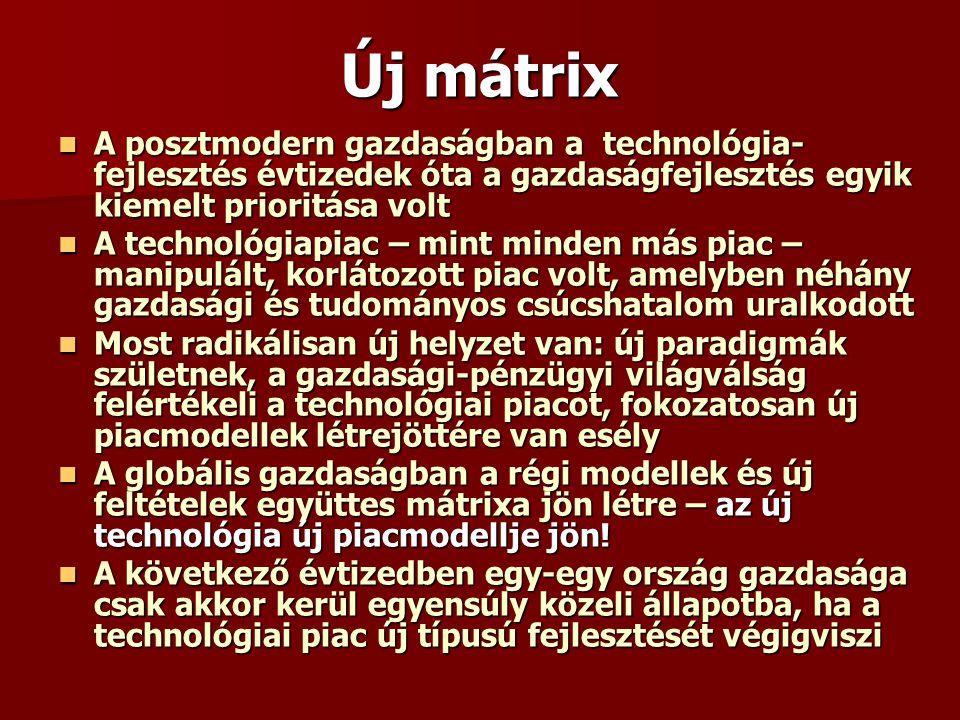 Új mátrix A posztmodern gazdaságban a technológia- fejlesztés évtizedek óta a gazdaságfejlesztés egyik kiemelt prioritása volt A posztmodern gazdaságban a technológia- fejlesztés évtizedek óta a gazdaságfejlesztés egyik kiemelt prioritása volt A technológiapiac – mint minden más piac – manipulált, korlátozott piac volt, amelyben néhány gazdasági és tudományos csúcshatalom uralkodott A technológiapiac – mint minden más piac – manipulált, korlátozott piac volt, amelyben néhány gazdasági és tudományos csúcshatalom uralkodott Most radikálisan új helyzet van: új paradigmák születnek, a gazdasági-pénzügyi világválság felértékeli a technológiai piacot, fokozatosan új piacmodellek létrejöttére van esély Most radikálisan új helyzet van: új paradigmák születnek, a gazdasági-pénzügyi világválság felértékeli a technológiai piacot, fokozatosan új piacmodellek létrejöttére van esély A globális gazdaságban a régi modellek és új feltételek együttes mátrixa jön létre – az új technológia új piacmodellje jön.