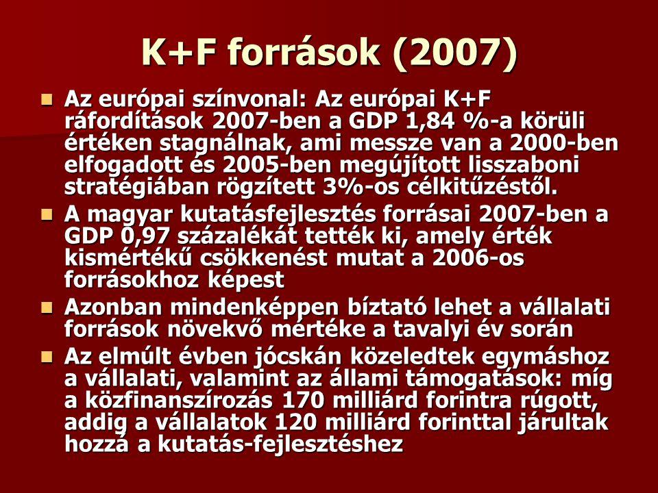 K+F források (2007) Az európai színvonal: Az európai K+F ráfordítások 2007-ben a GDP 1,84 %-a körüli értéken stagnálnak, ami messze van a 2000-ben elf