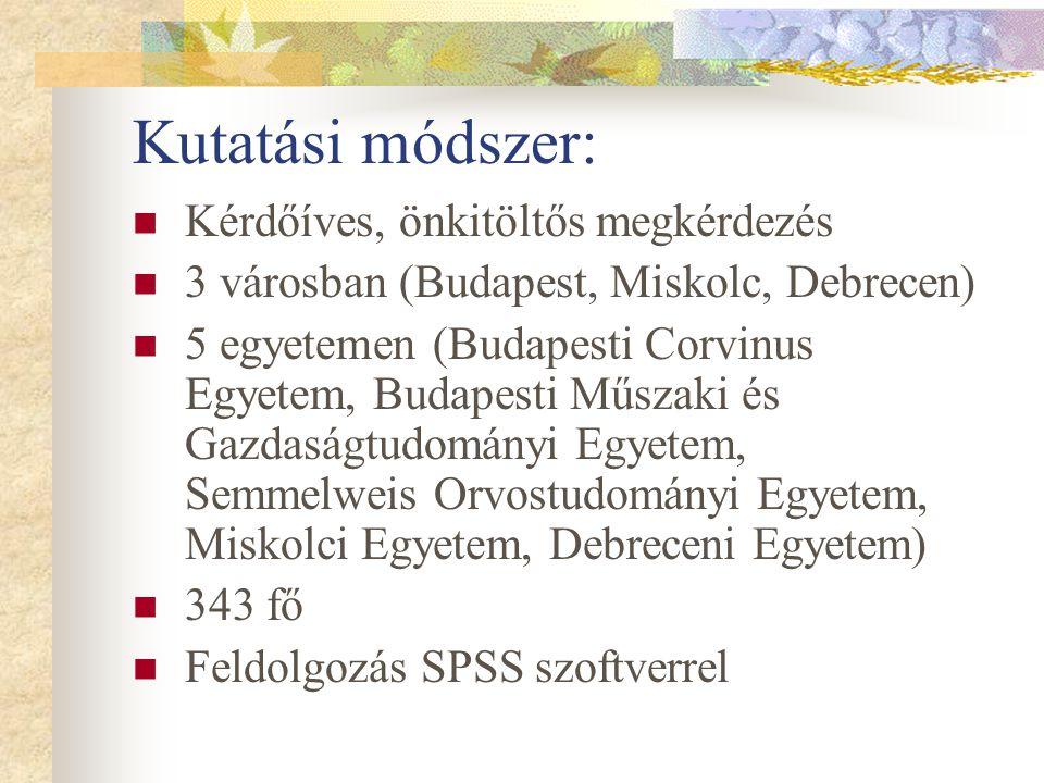 Kutatási módszer: Kérdőíves, önkitöltős megkérdezés 3 városban (Budapest, Miskolc, Debrecen) 5 egyetemen (Budapesti Corvinus Egyetem, Budapesti Műszak