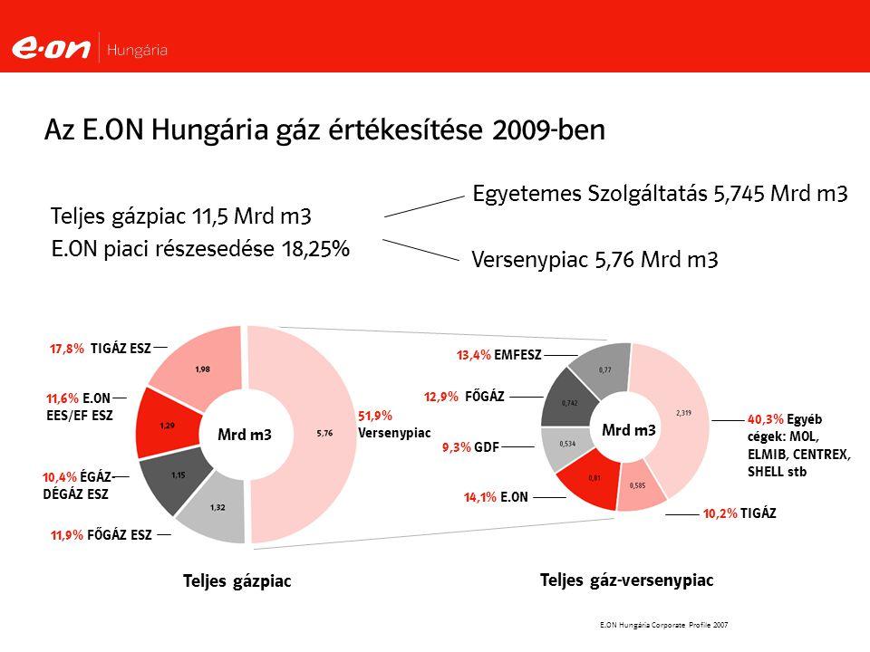 E.ON Hungária Corporate Profile 2007 Egyetemes Szolgáltatás 5,745 Mrd m3 Versenypiac 5,76 Mrd m3 Az E.ON Hungária gáz értékesítése 2009-ben 14,1% E.ON 13,4% EMFESZ 9,3% GDF 40,3% Egyéb cégek: MOL, ELMIB, CENTREX, SHELL stb Teljes gázpiac 11,5 Mrd m3 E.ON piaci részesedése 18,25% 51,9% Versenypiac 11,9% FŐGÁZ ESZ 10,4% ÉGÁZ- DÉGÁZ ESZ 11,6% E.ON EES/EF ESZ 12,9% FŐGÁZ 17,8% TIGÁZ ESZ 10,2% TIGÁZ Mrd m3 Teljes gázpiac Teljes gáz-versenypiac