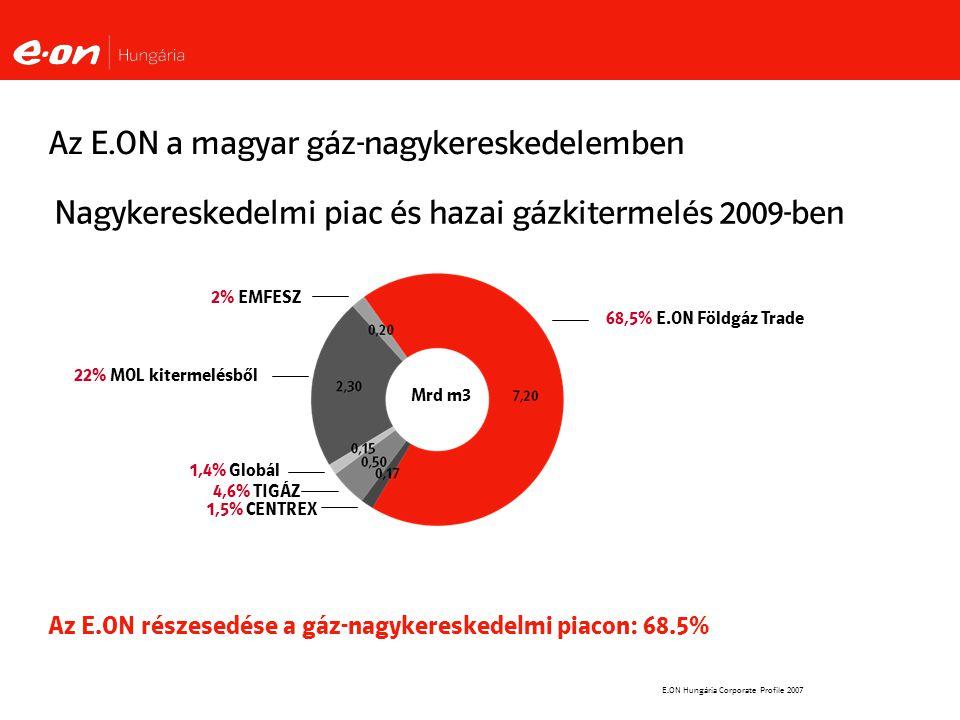 E.ON Hungária Corporate Profile 2007 Az E.ON a magyar gáz-nagykereskedelemben Az E.ON részesedése a gáz-nagykereskedelmi piacon: 68.5% 68,5% E.ON Földgáz Trade 2% EMFESZ Nagykereskedelmi piac és hazai gázkitermelés 2009-ben 22% MOL kitermelésből 1,4% Globál 4,6% TIGÁZ 1,5% CENTREX Mrd m3