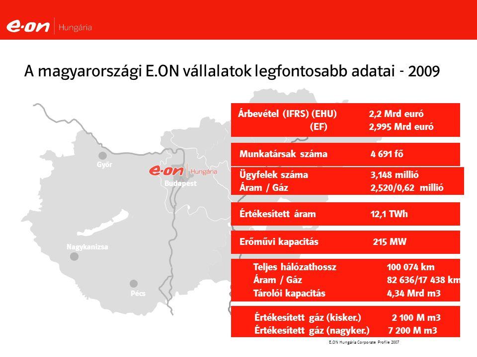 E.ON Hungária Corporate Profile 2007 A magyarországi E.ON vállalatok legfontosabb adatai - 2009 Győr Nagykanizsa Pécs Debrecen Budapest Árbevétel (IFRS) (EHU)2,2 Mrd euró (EF) 2,995 Mrd euró Munkatársak száma 4 691 fő Értékesített áram12,1 TWh Erőművi kapacitás 215 MW Teljes hálózathossz 100 074 km Áram / Gáz 82 636/17 438 km Tárolói kapacitás 4,34 Mrd m3 Értékesített gáz (kisker.) 2 100 M m3 Értékesített gáz (nagyker.) 7 200 M m3 Ügyfelek száma 3,148 millió Áram / Gáz2,520/0,62 millió