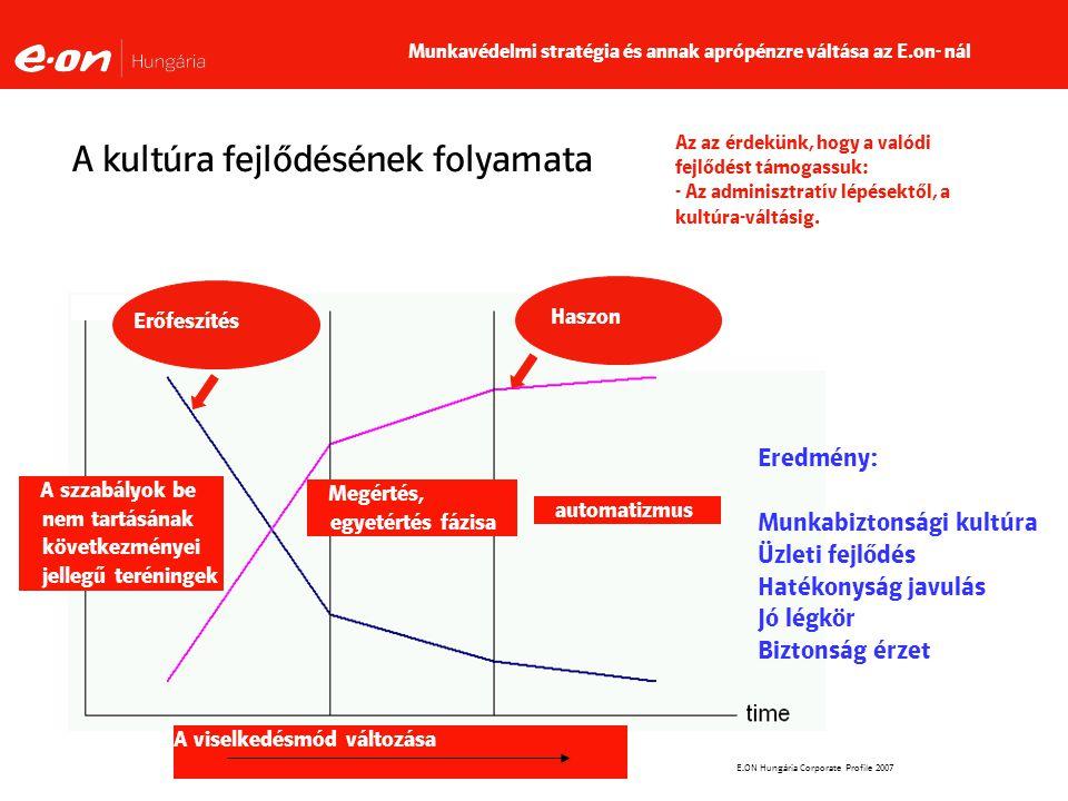 E.ON Hungária Corporate Profile 2007 A kultúra fejlődésének folyamata A viselkedésmód változása Eredmény: Munkabiztonsági kultúra Üzleti fejlődés Hatékonyság javulás Jó légkör Biztonság érzet A szzabályok be nem tartásának következményei jellegű teréningek Megértés, egyetértés fázisa automatizmus Erőfeszítés Haszon Munkavédelmi stratégia és annak aprópénzre váltása az E.on- nál Az az érdekünk, hogy a valódi fejlődést támogassuk: - Az adminisztratív lépésektől, a kultúra-váltásig.