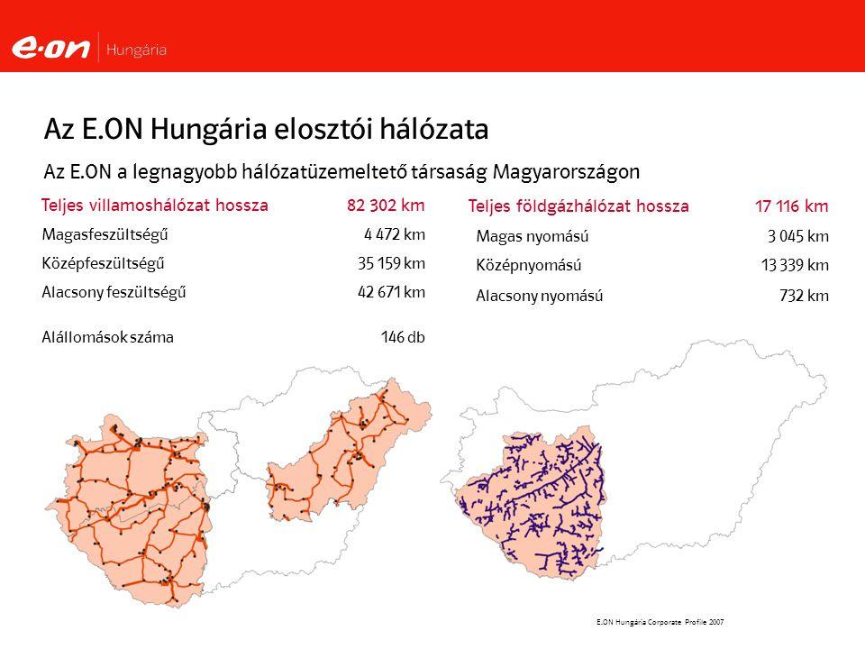 E.ON Hungária Corporate Profile 2007 Teljes földgázhálózat hossza17 116 km Magas nyomású3 045 km Középnyomású13 339 km Alacsony nyomású732 km Az E.ON Hungária elosztói hálózata Teljes villamoshálózat hossza82 302 km Magasfeszültségű4 472 km Középfeszültségű35 159 km Alacsony feszültségű42 671 km Alállomások száma146 db Az E.ON a legnagyobb hálózatüzemeltető társaság Magyarországon