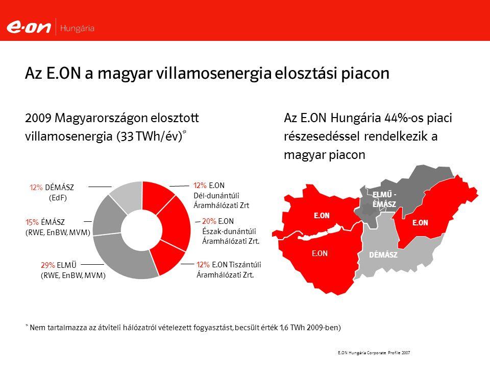 E.ON Hungária Corporate Profile 2007 2009 Magyarországon elosztott villamosenergia (33 TWh/év)* ELMŰ - ÉMÁSZ DÉMÁSZ E.ON Tiszántúl E.ON Az E.ON a magyar villamosenergia elosztási piacon 15% ÉMÁSZ (RWE, EnBW, MVM) 12% DÉMÁSZ (EdF) 12% E.ON Tiszántúli Áramhálózati Zrt.