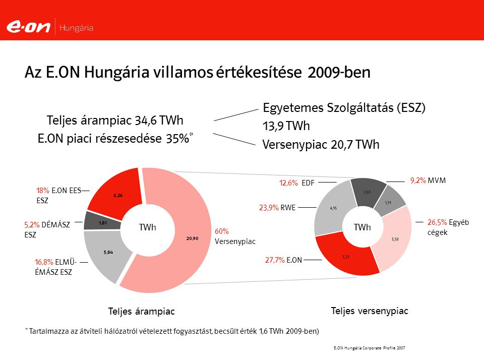 E.ON Hungária Corporate Profile 2007 Egyetemes Szolgáltatás (ESZ) 13,9 TWh Versenypiac 20,7 TWh Az E.ON Hungária villamos értékesítése 2009-ben 27,7% E.ON 9,2% MVM 23,9% RWE 26,5% Egyéb cégek Teljes árampiac 34,6 TWh E.ON piaci részesedése 35%* 60% Versenypiac 16,8% ELMÜ- ÉMÁSZ ESZ 5,2% DÉMÁSZ ESZ 18% E.ON EES ESZ 12,6% EDF TWh Teljes árampiac Teljes versenypiac * Tartalmazza az átviteli hálózatról vételezett fogyasztást, becsült érték 1,6 TWh 2009-ben)