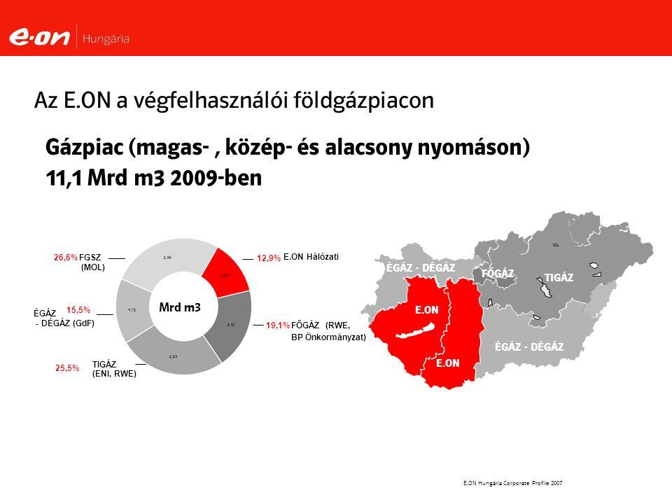E.ON Hungária Corporate Profile 2007 E.ON 11,1 Mrd m3 2009-ben Gázpiac (magas-, közép- és alacsony nyomáson) TIGÁZ ÉGÁZ - DÉGÁZ Az E.ON a végfelhasználói földgázpiacon TIGÁZ (ENI, RWE) 25,5% FŐGÁZ (RWE, BP Önkormányzat) 19,1% ÉGÁZ - DÉGÁZ FŐGÁZ 12,9% E.ON Hálózati ÉGÁZ - DÉGÁZ (GdF) 15,5% FGSZ (MOL) 26,6% Mrd m3