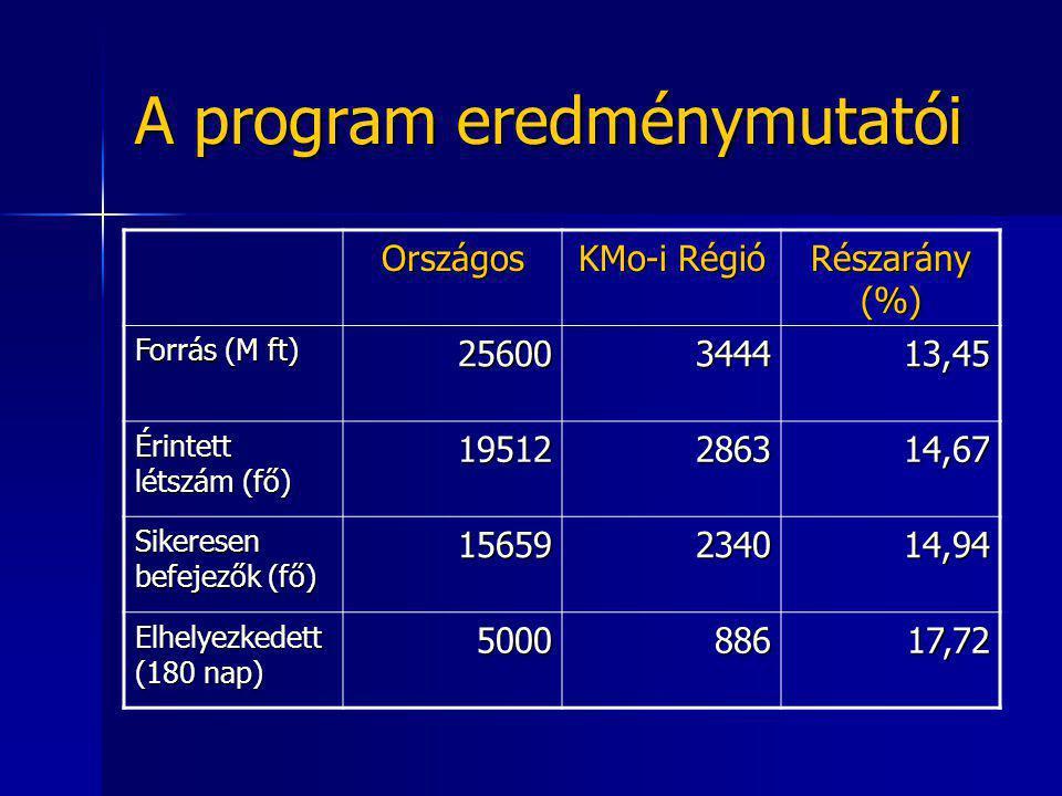 A program eredménymutatói Országos KMo-i Régió Részarány (%) Forrás (M ft) 25600344413,45 Érintett létszám (fő) 19512286314,67 Sikeresen befejezők (fő) 15659234014,94 Elhelyezkedett (180 nap) 500088617,72