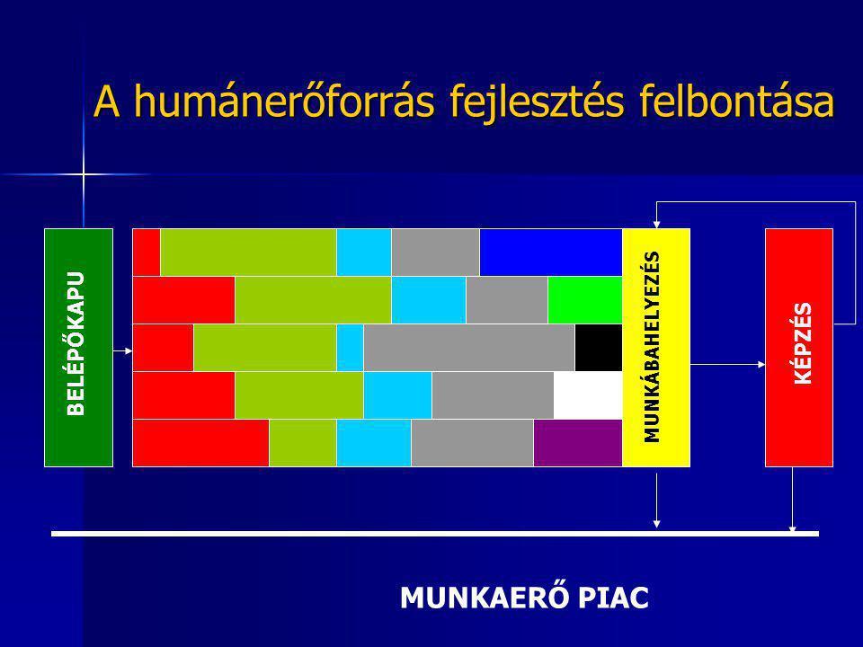 A humánerőforrás fejlesztés felbontása BELÉPŐKAPU MUNKÁBAHELYEZÉS KÉPZÉS MUNKAERŐ PIAC