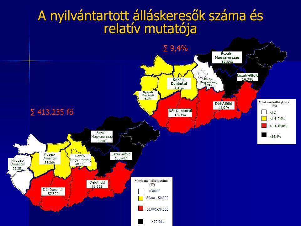 A nyilvántartott álláskeresők száma és relatív mutatója 40.001-50.000 Dél-Dunántúl 57.590 Nyugat- Dunántúl 29.351 Közép- Dunántúl 36.269 Közép- Magyarország 48.168 Észak- Magyarország 89.981 Észak-Alföld 105.407 Dél-Alföld 66.332 <30000 30.001-50.000 50.001-70.000 >70.001 ∑ 413.235 fő Dél-Dunántúl 13,9% Nyugat- Dunántúl 6,2% Közép- Dunántúl 7,1% Közép- Magyarország 3,7% Észak- Magyarország 17,6% Észak-Alföld 16,7% Dél-Alföld 11,9% <4% <4,1-9,0% <9,1-16,0% <16,1% ∑ 9,4%
