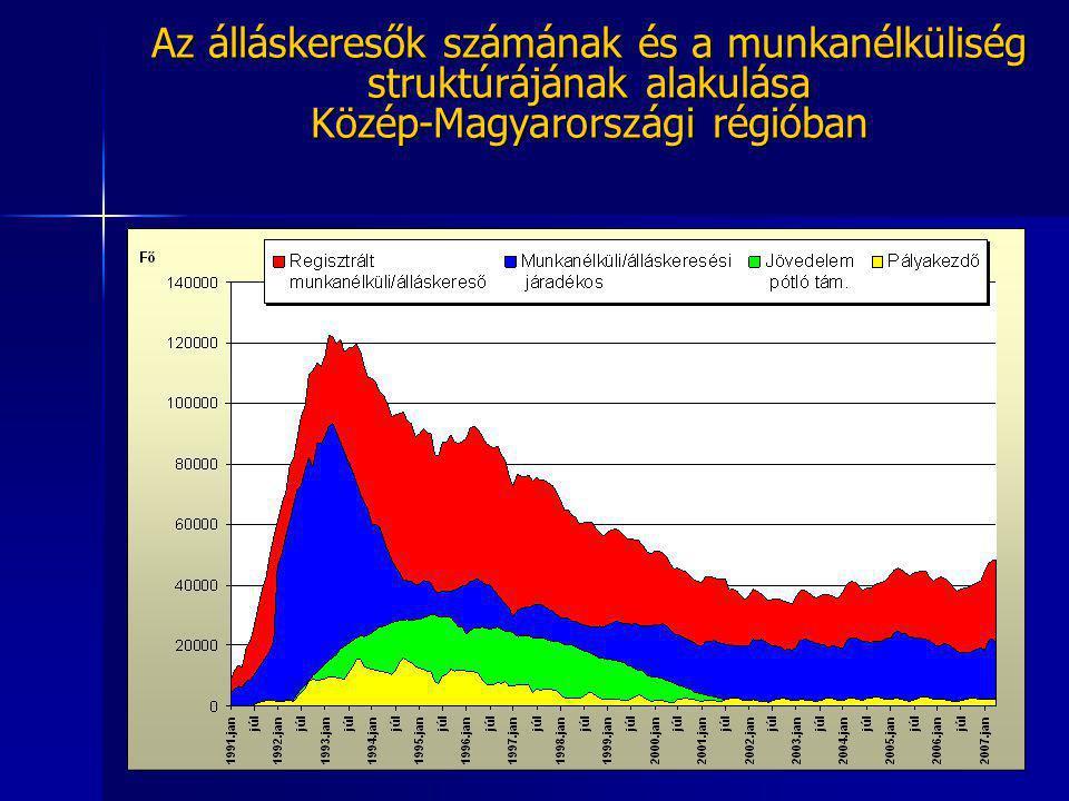 Az álláskeresők számának és a munkanélküliség struktúrájának alakulása Közép-Magyarországi régióban