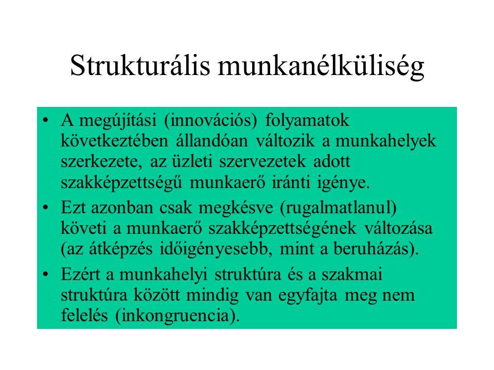 Strukturális munkanélküliség A megújítási (innovációs) folyamatok következtében állandóan változik a munkahelyek szerkezete, az üzleti szervezetek ado