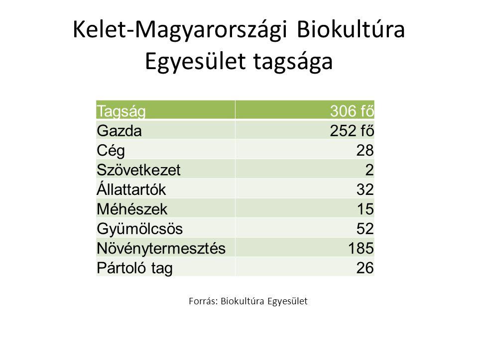 Kelet-Magyarországi Biokultúra Egyesület tagsága Tagság306 fő Gazda252 fő Cég28 Szövetkezet2 Állattartók32 Méhészek15 Gyümölcsös52 Növénytermesztés185